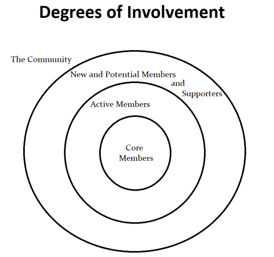 Concetric Circles of Involvement