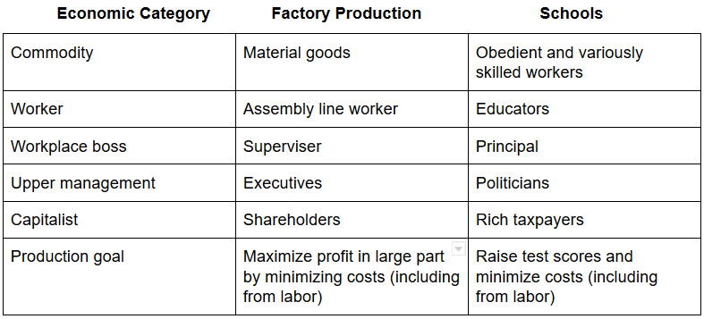 Factories vs Schools