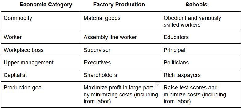 Factories vs Schools